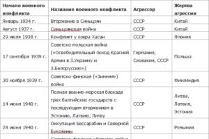 Агрессии СССР и России (2)